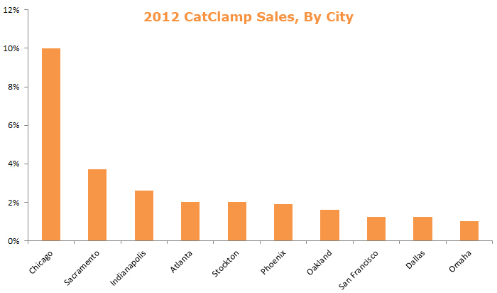 Cat Clamps Sales, By City