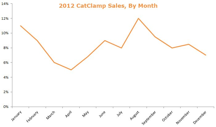 CatClamp Sales, By Month