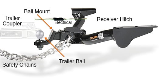 towing diagram hitch buying guide find the best trailer hitch for your car  at bakdesigns.co