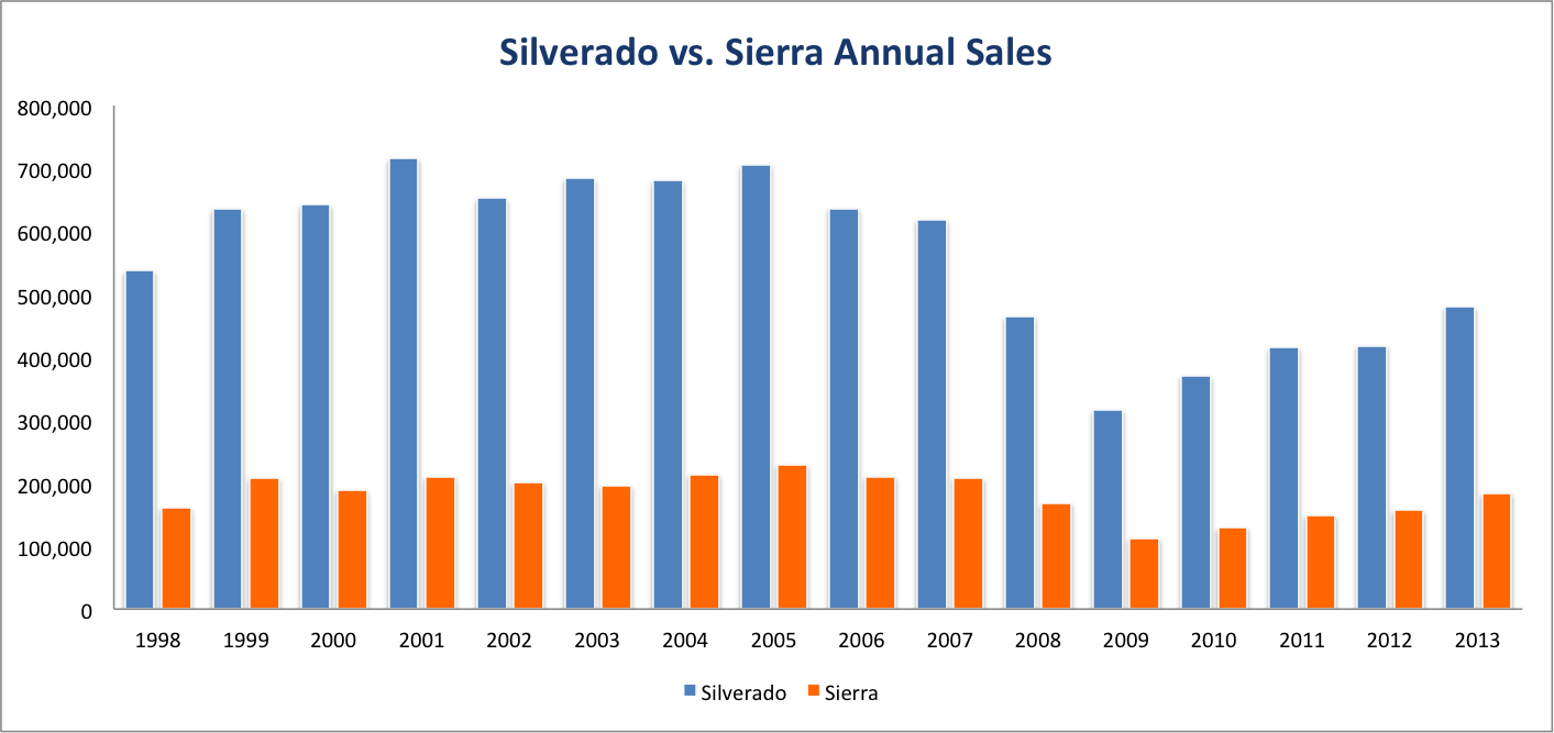 Silverado Vs Sierra Annual Sales