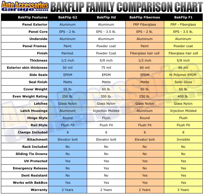 BakFlip Comparison Chart
