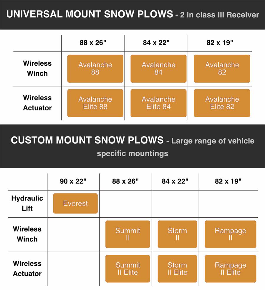DK2 Snow Plow Comparison Chart
